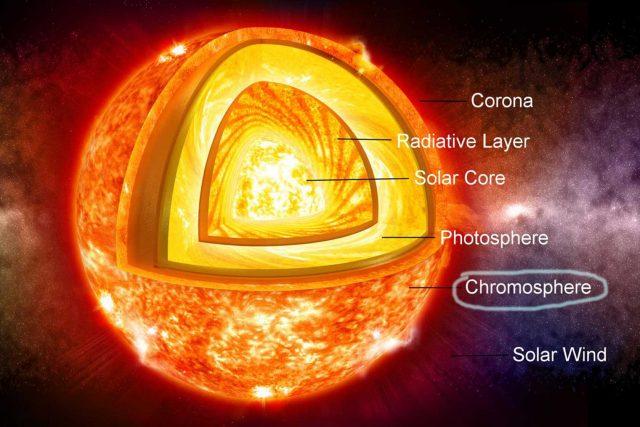 Kromosfer Neresidir